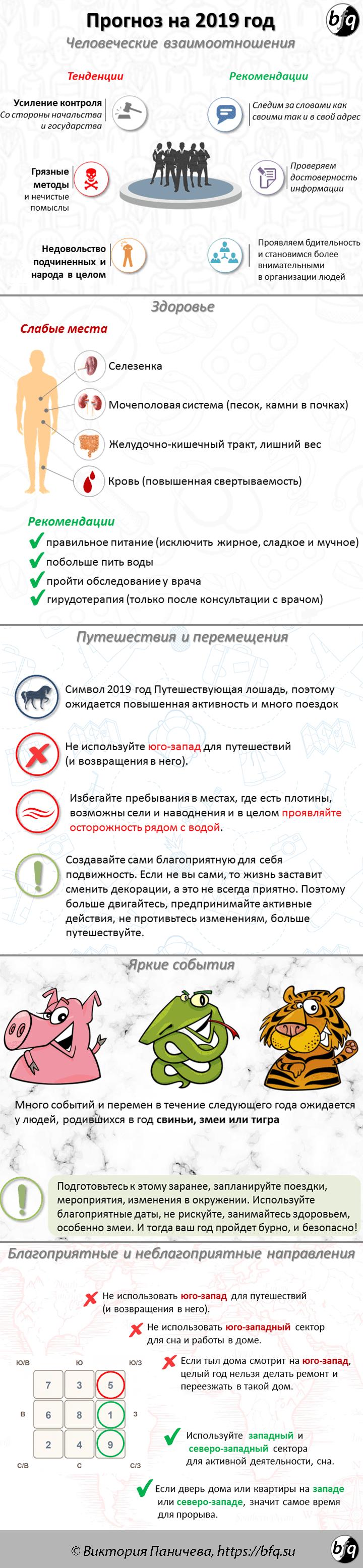 Прогноз на 2019 год