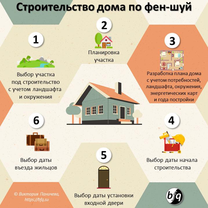 строительство дома по фен-шуй